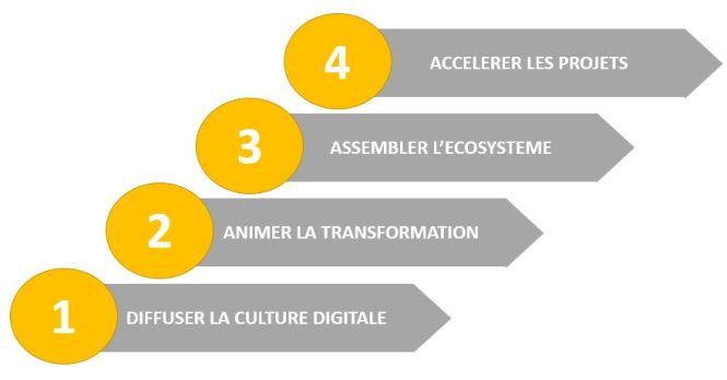 Les missions du CDO d ela culture digitale à l'accélération de projets
