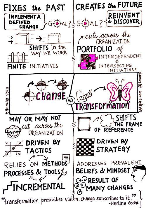 De changement incrémental à la transfomation numérique